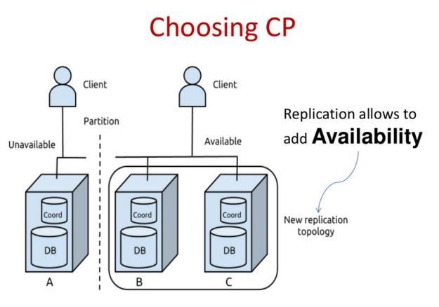 CAP-CP